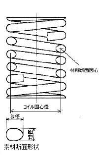 付図40 コイルばね(3200)、圧縮コイルばね(3210)、円筒コイルばね(3241)、異形断面ばね(3272)、卵形断面ばね(3274)、コイル図心径(5529)、長径(5543)、短径(5544)