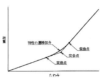 付図97 交会点(5113)、変曲点(5114)