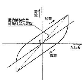 付図100 動ばね定数(5116)、ヒステリシス(5120)