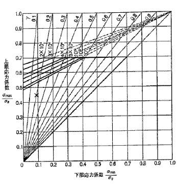 付図103 疲れ限度線図(5235)